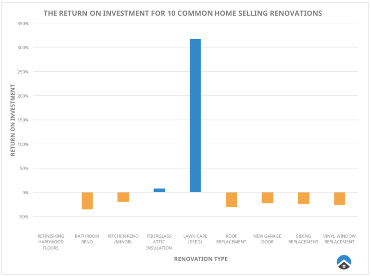 We analyzed renovations across the board to figure out what home improvements add the most value.