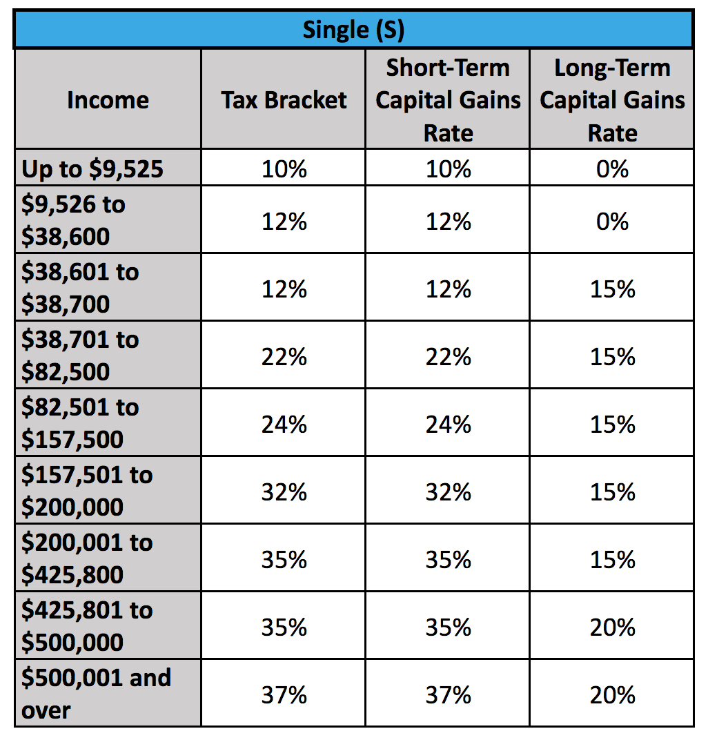 A chart showing capital gains taxes for a single person.