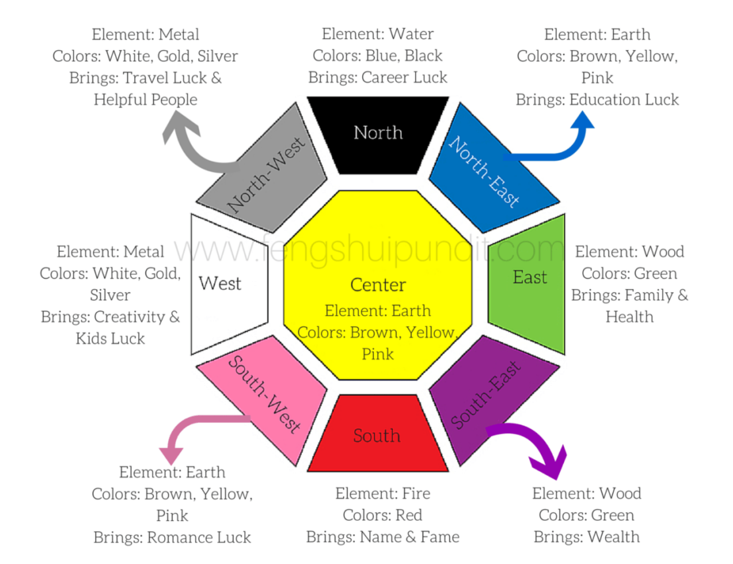 A diagram showing feng shui tips to sell your house fast.