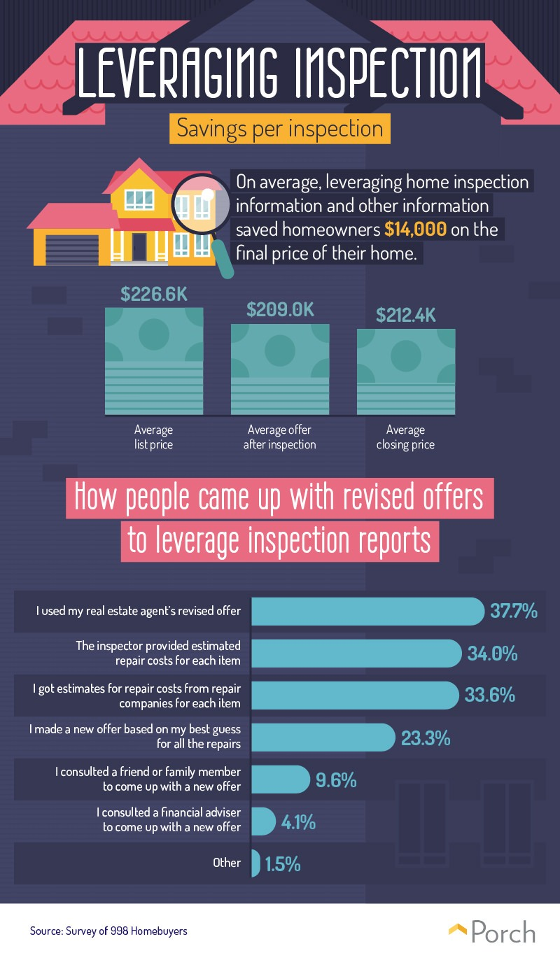 An infographic to show what a home inspection reveals.