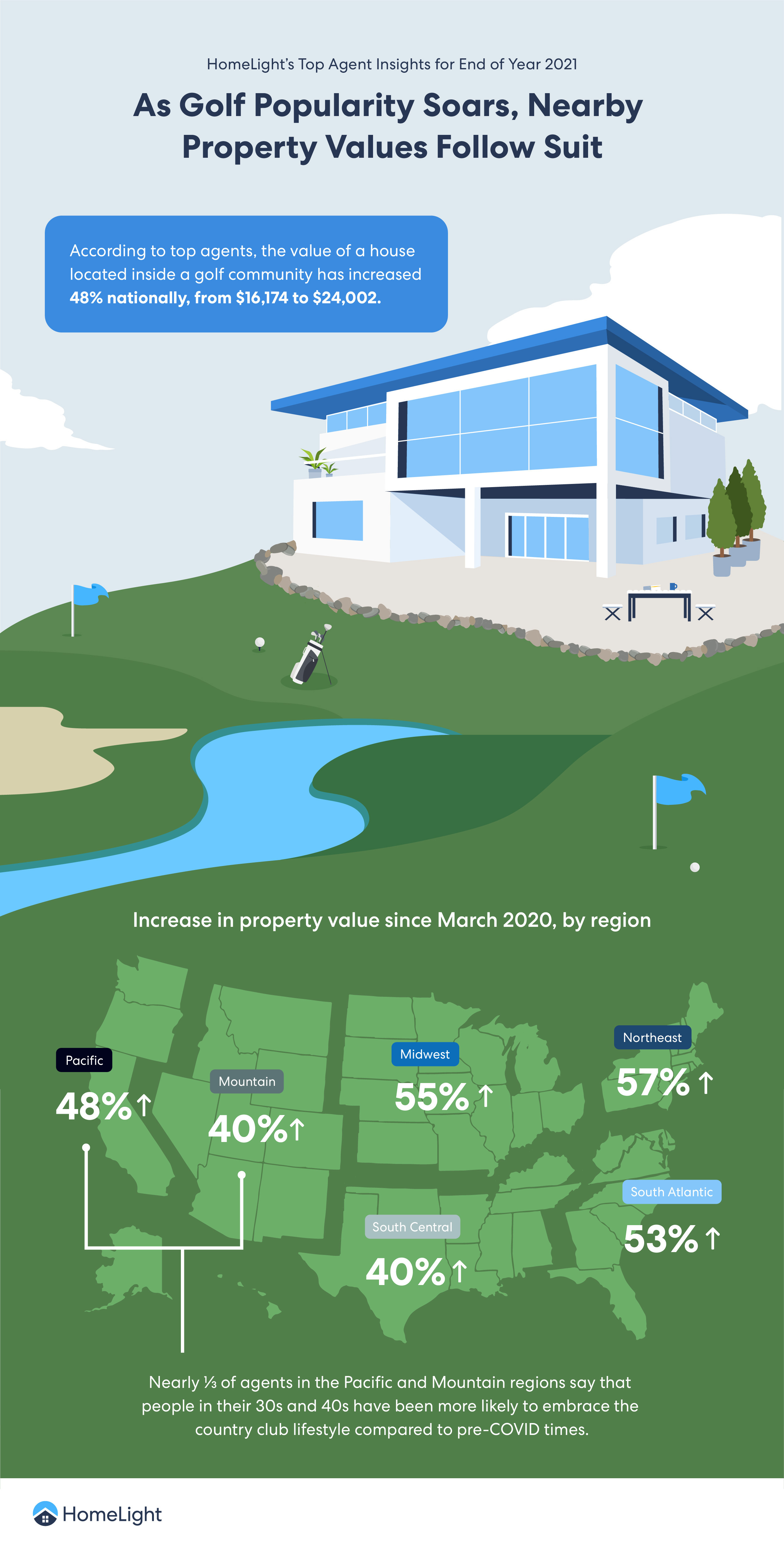 As Golf Popularity Soars, Nearby Property Values Follow Suit